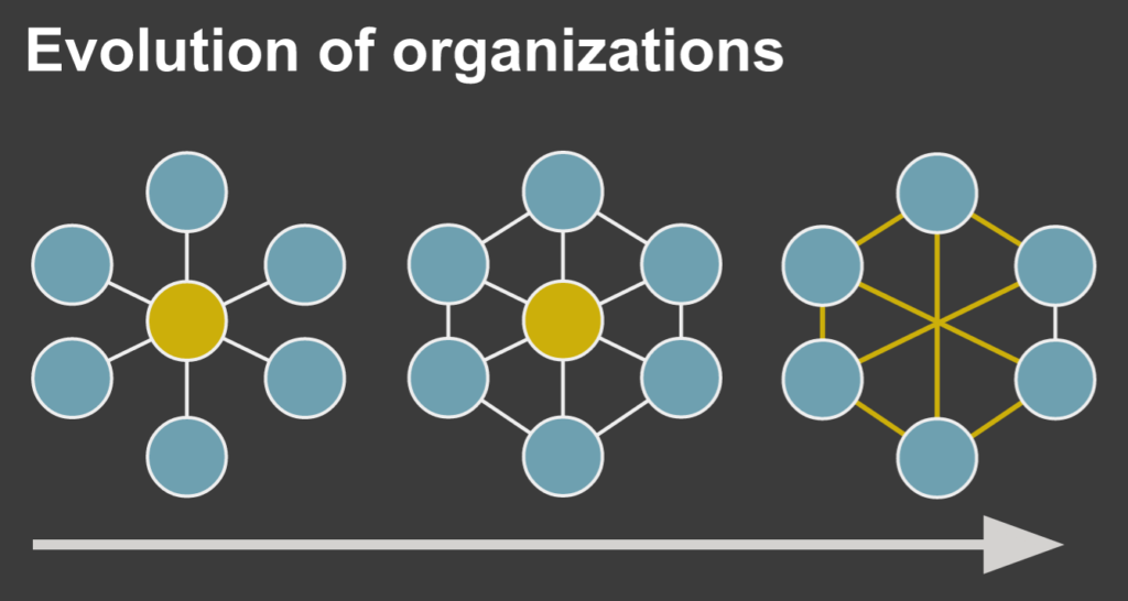 We see organizations evolving from command-and-control to coordinated collaboration to uncoordinated/organic collaboration.